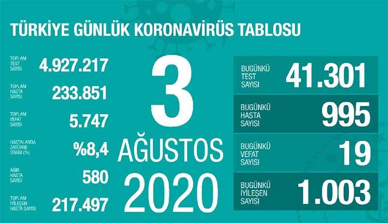 2020/08/1596475877_03agustos_corona_tablosu.jpg
